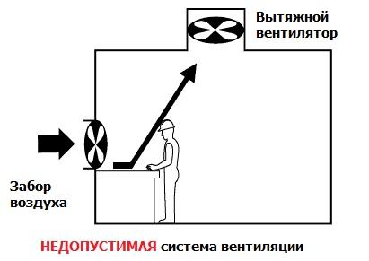 Промышленная вентиляция недопустимая система вентиляции