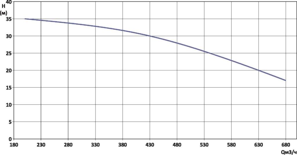 Гидравлическая характеристика YMHK-D-I-7D