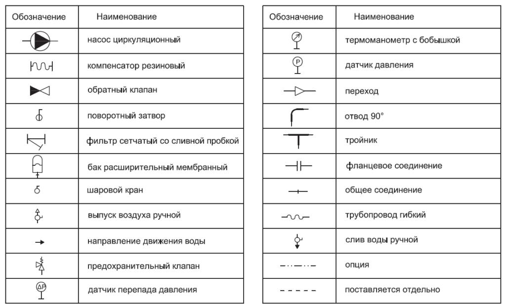 условные обозначения гидравлической схемы