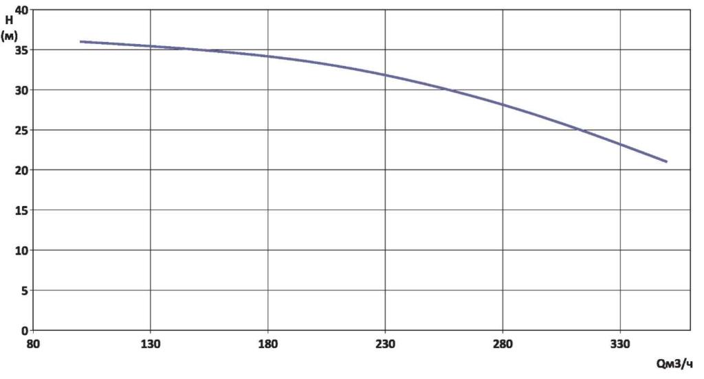 Гидравлическая характеристика YMHK-D-I-6A