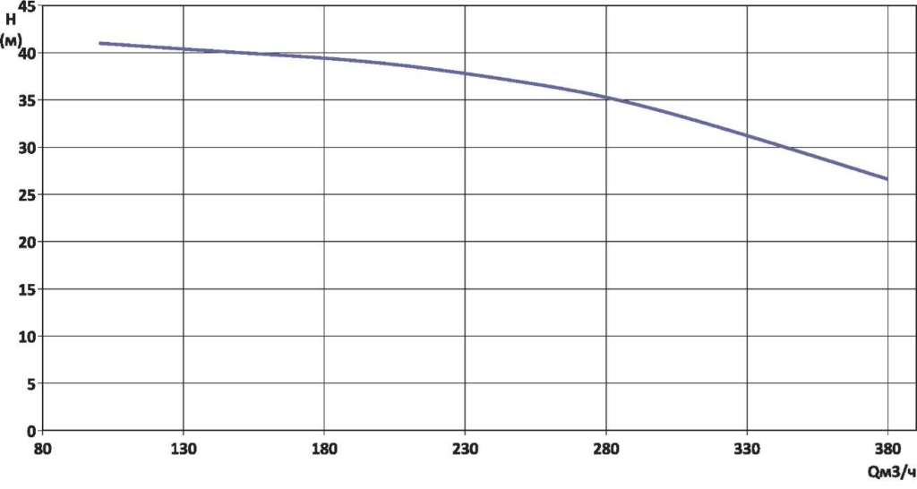 Гидравлическая характеристика YMHK-D-I-6B