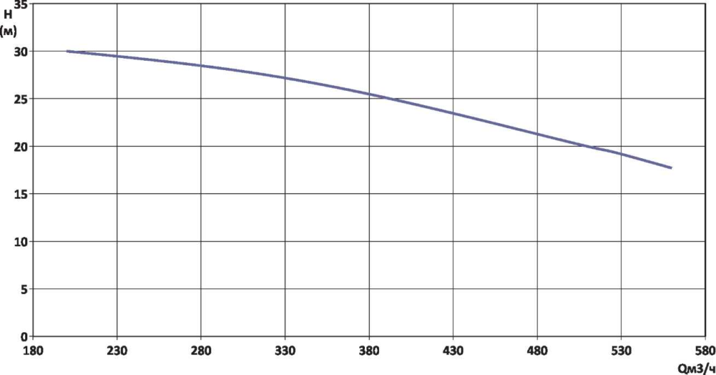 Гидравлическая характеристика YMHK-D-I-7С